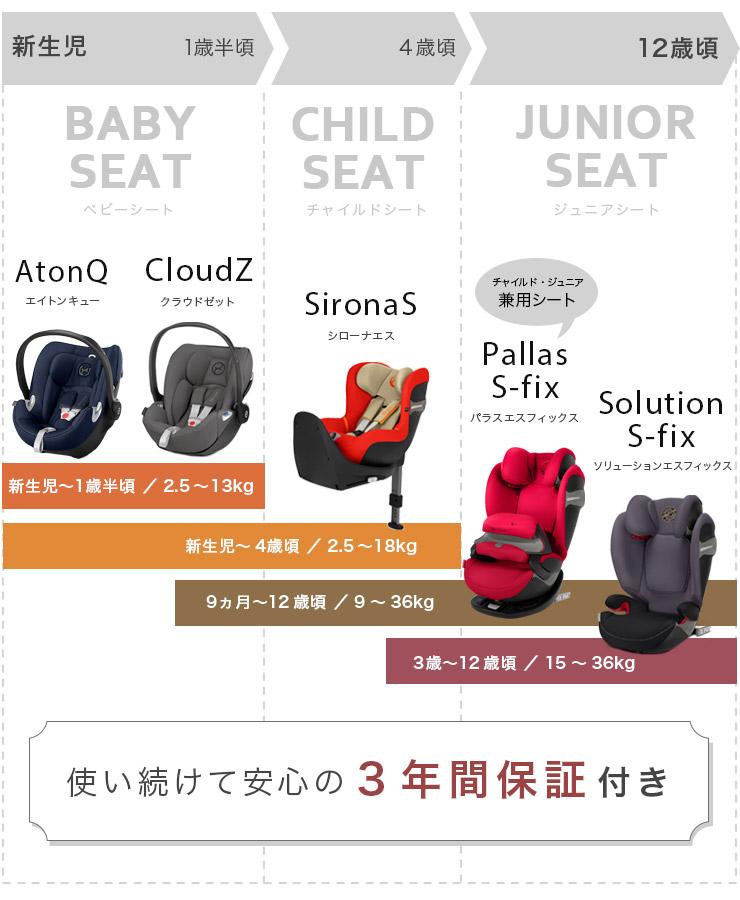 サイベックス 新生児から12歳までをカバーする商品LINEUP